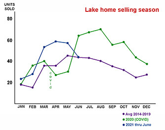 line graph of homes sold by month